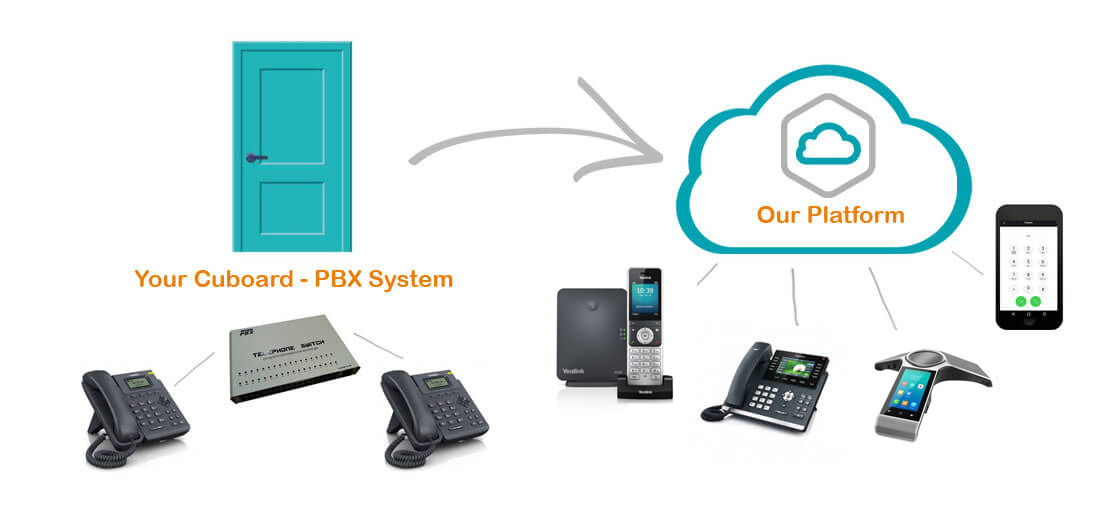 How Cloud Telephone Systems Work